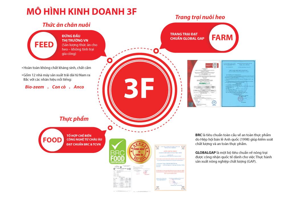 Mô hình 3F (Feed – Farm – Food) từ trang trại đến bàn ăn đem đến các sản phẩm